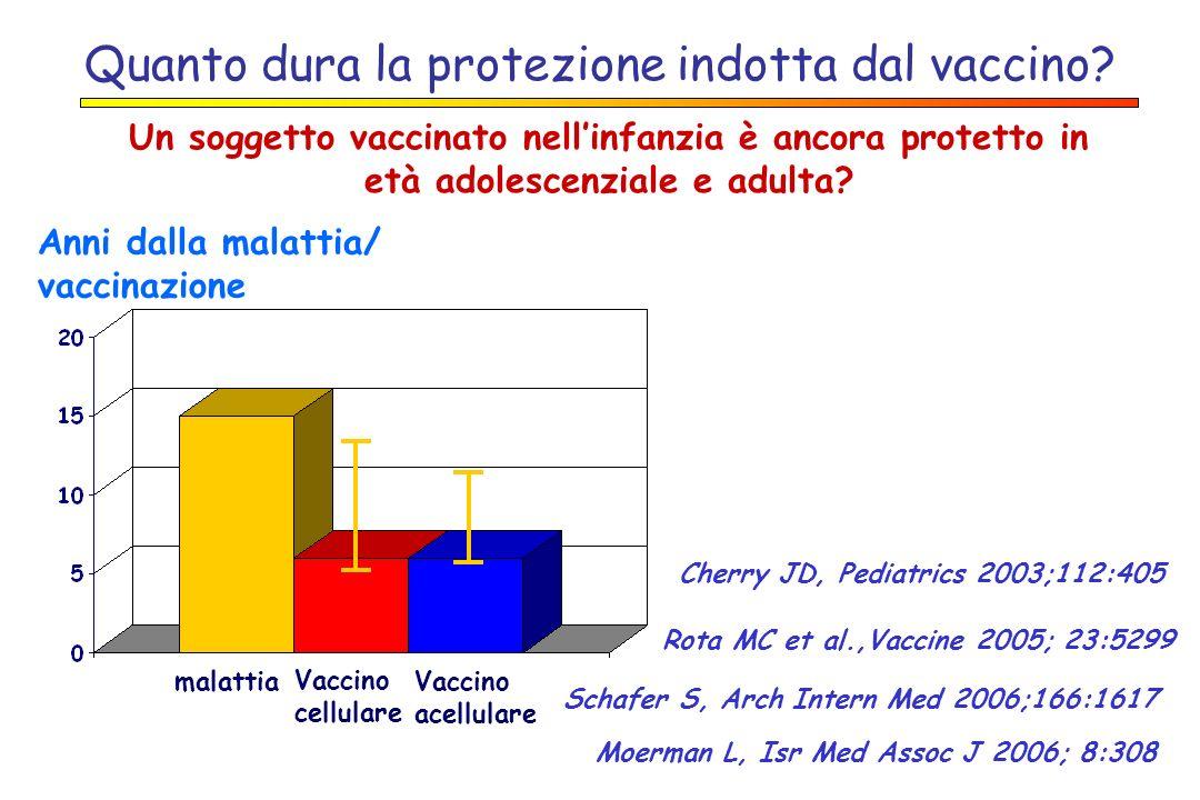 Quanto dura la protezione indotta dal vaccino? Un soggetto vaccinato nellinfanzia è ancora protetto in età adolescenziale e adulta? Anni dalla malatti