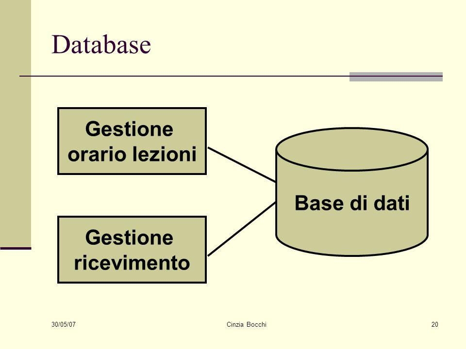 30/05/07 Cinzia Bocchi20 Database Gestione ricevimento Gestione orario lezioni Base di dati