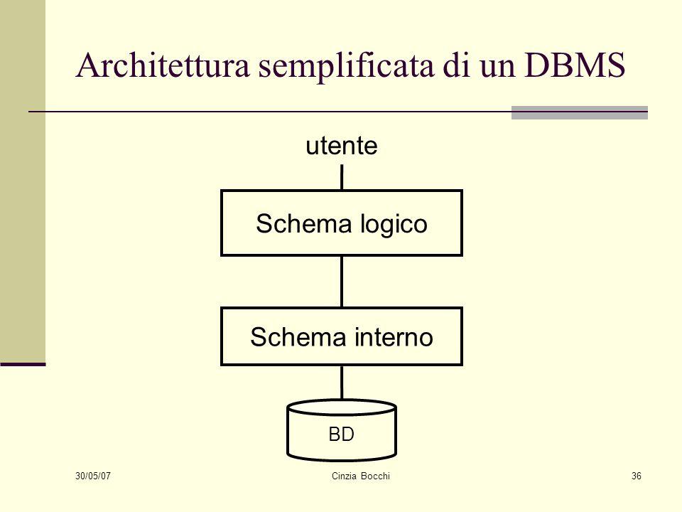 30/05/07 Cinzia Bocchi36 Architettura semplificata di un DBMS BD Schema logico Schema interno utente