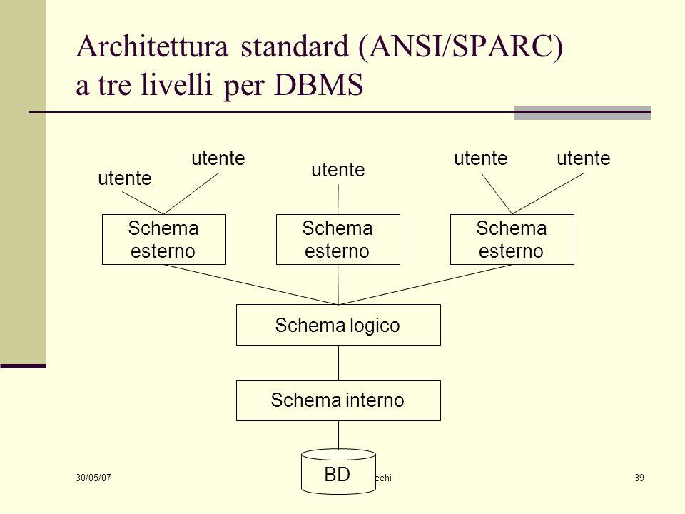 30/05/07 Cinzia Bocchi39 Architettura standard (ANSI/SPARC) a tre livelli per DBMS BD Schema logico Schema esterno Schema interno Schema esterno Schem