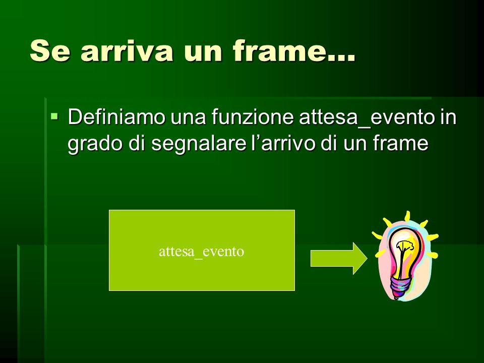 Strutture dati Pacchetto ( struttura livello rete) Pacchetto ( struttura livello rete) Frame ( struttura livello data link) Frame ( struttura livello
