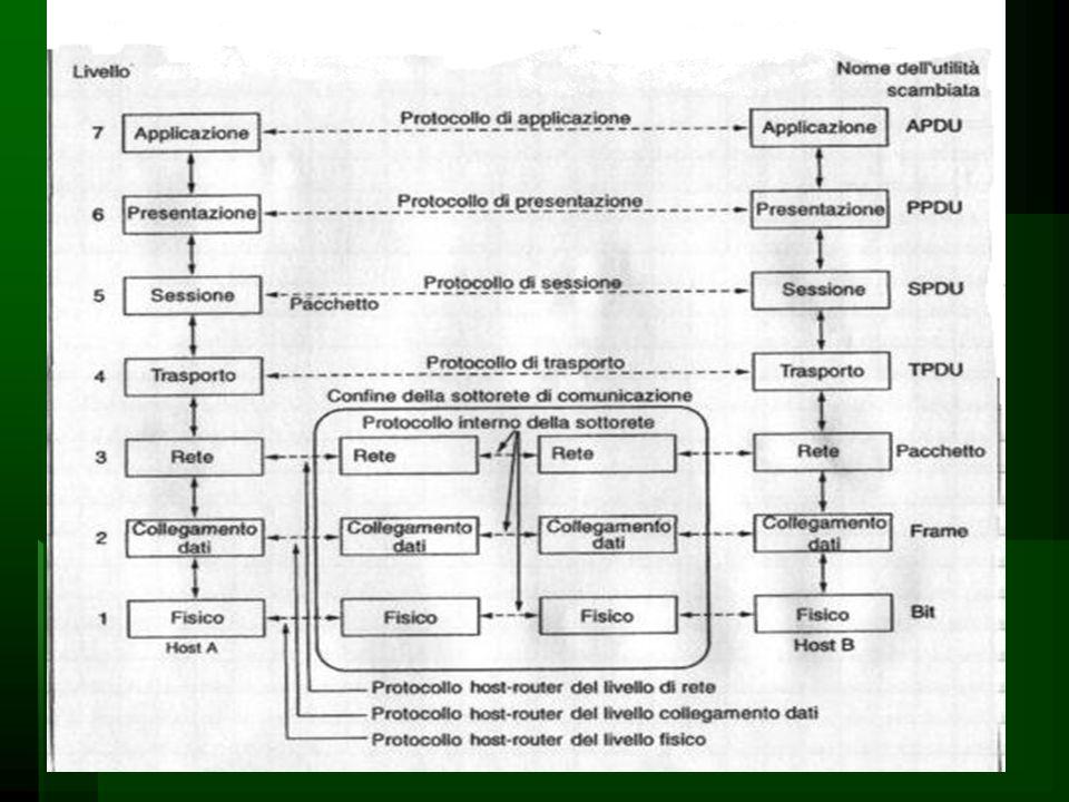 Modello ISO/OSI Un metodo di studio Vallì Rossella Carando 2006 SIS