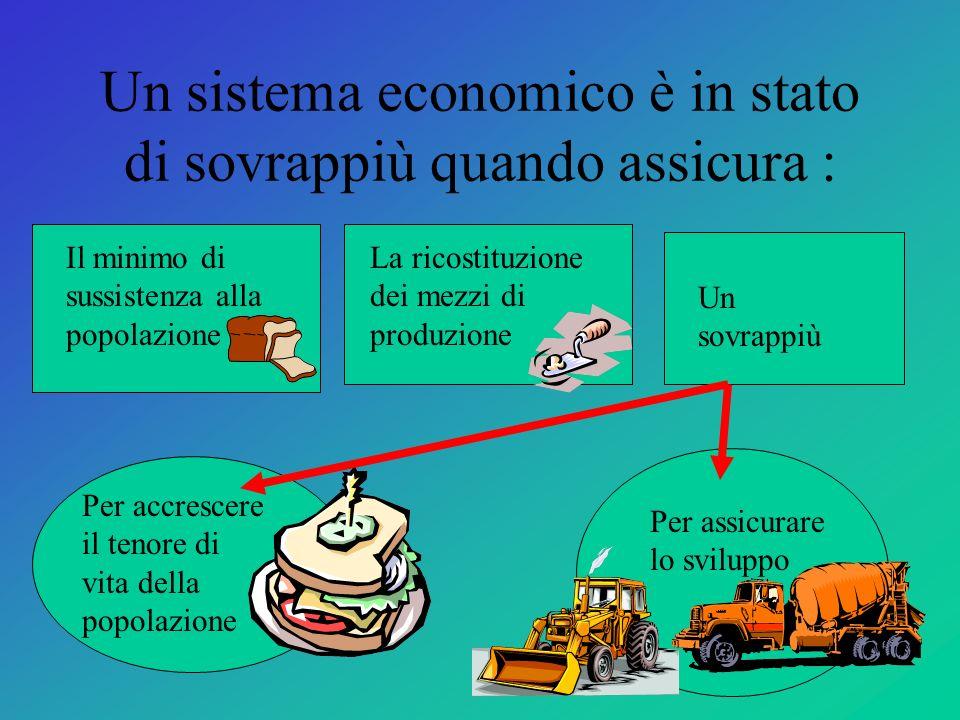 Un sistema economico è in stato di sovrappiù quando assicura : Il minimo di sussistenza alla popolazione La ricostituzione dei mezzi di produzione Un