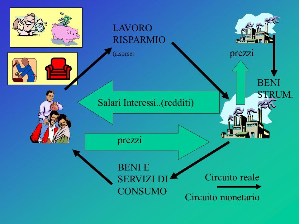 LAVORO RISPARMIO (risorse) BENI E SERVIZI DI CONSUMO Salari Interessi..(redditi) prezzi BENI STRUM. prezzi Circuito reale Circuito monetario