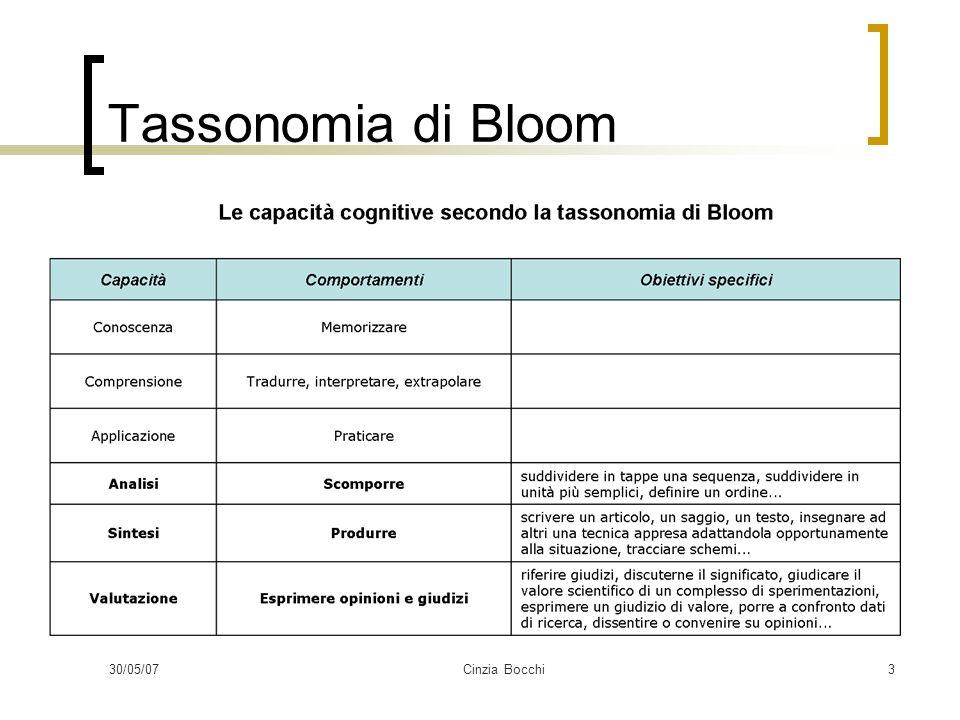 30/05/07Cinzia Bocchi14 Mie opinioni in merito Io non sono mai riuscita ad utilizzare la Tassonomia di Bloom E voi?