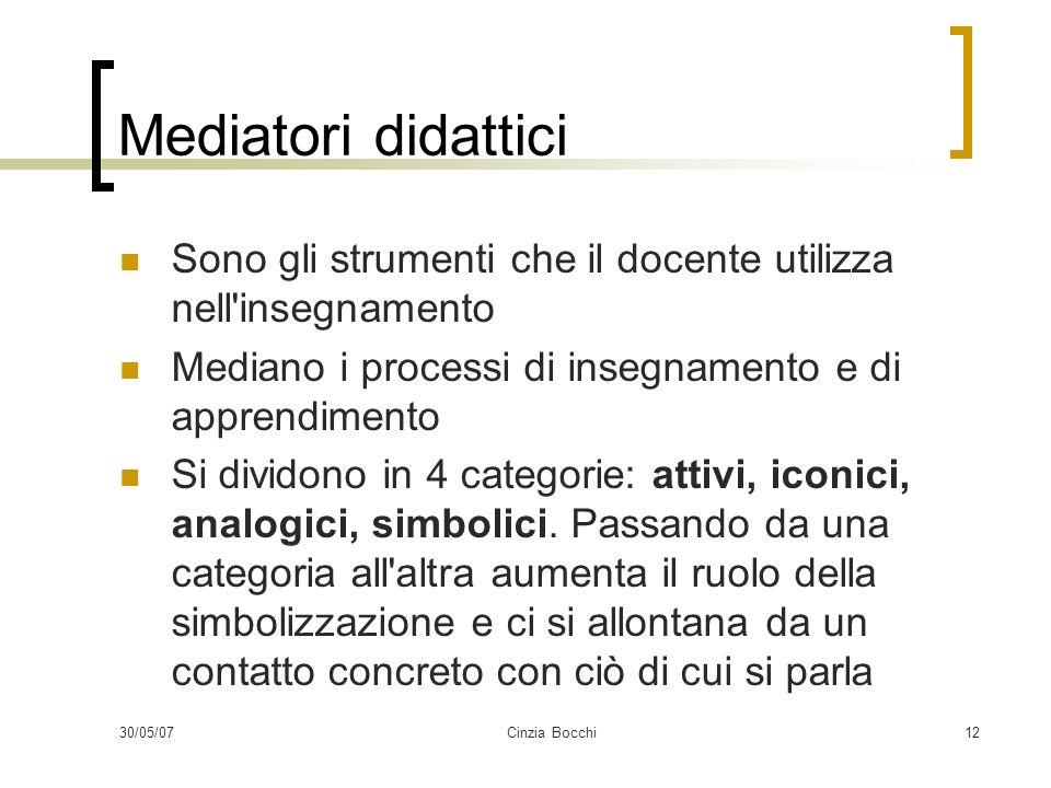 30/05/07Cinzia Bocchi12 Mediatori didattici Sono gli strumenti che il docente utilizza nell'insegnamento Mediano i processi di insegnamento e di appre