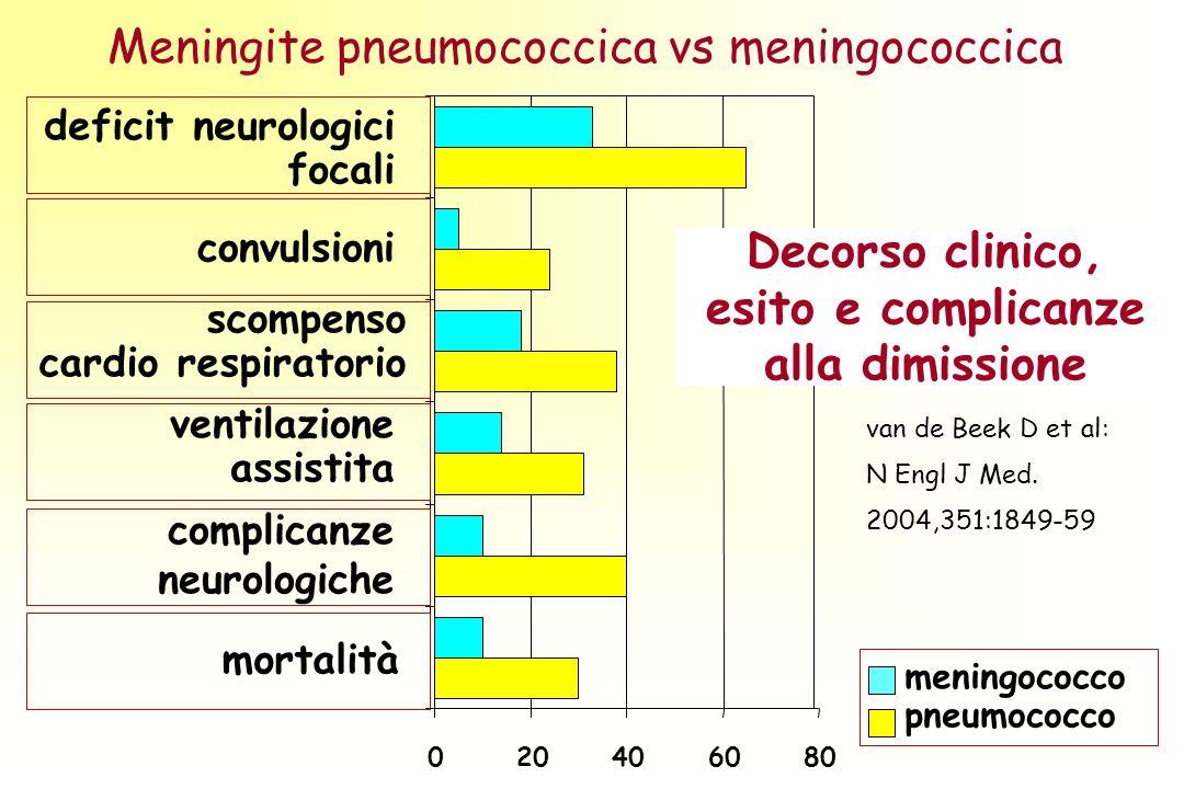 Meningite pneumococcica vs meningococcica 020406080 meningococco pneumococco deficit neurologici focali convulsioni scompenso cardio respiratorio ventilazione assistita complicanze neurologiche mortalità Decorso clinico, esito e complicanze alla dimissione van de Beek D et al: N Engl J Med.
