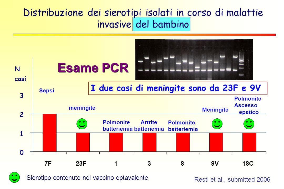 Distribuzione dei sierotipi isolati in corso di malattie invasive del bambino I due casi di meningite sono da 23F e 9V Sierotipo contenuto nel vaccino eptavalente Resti et al., submitted 2006 0 1 2 3 7F23F1389V18C Sepsi Polmonite Ascesso epatico Meningite meningite Polmonite batteriemia Artrite batteriemia Polmonite batteriemia N casi Esame PCR