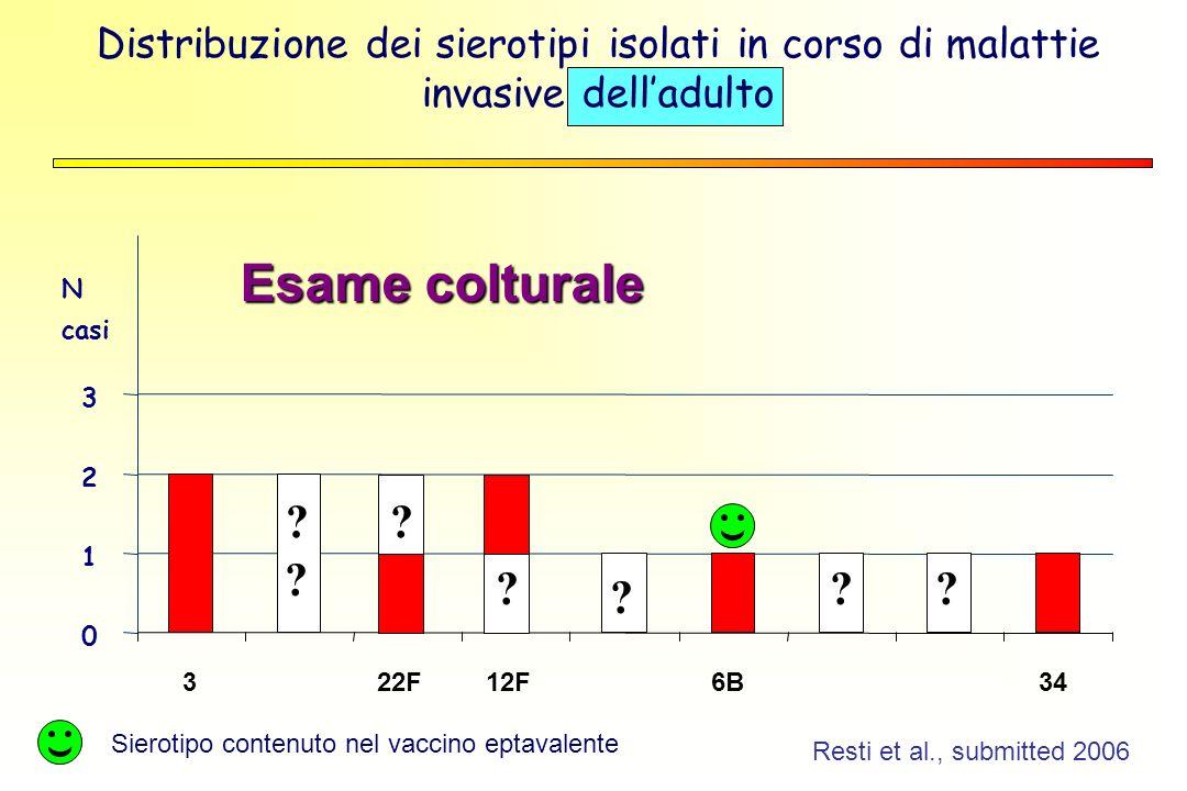 Distribuzione dei sierotipi isolati in corso di malattie invasive delladulto Sierotipo contenuto nel vaccino eptavalente Resti et al., submitted 2006 0 1 2 3 322F12F6B34 .