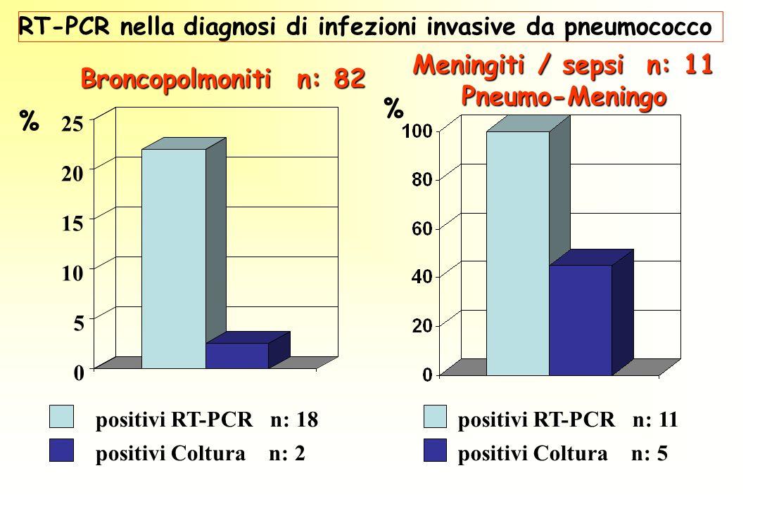 RT-PCR nella diagnosi di infezioni invasive da pneumococco 0 5 10 15 20 25 Broncopolmoniti n: 82 positivi RT-PCR n: 18 positivi Coltura n: 2 % positivi RT-PCR n: 11 positivi Coltura n: 5 Meningiti / sepsi n: 11 Pneumo-Meningo %