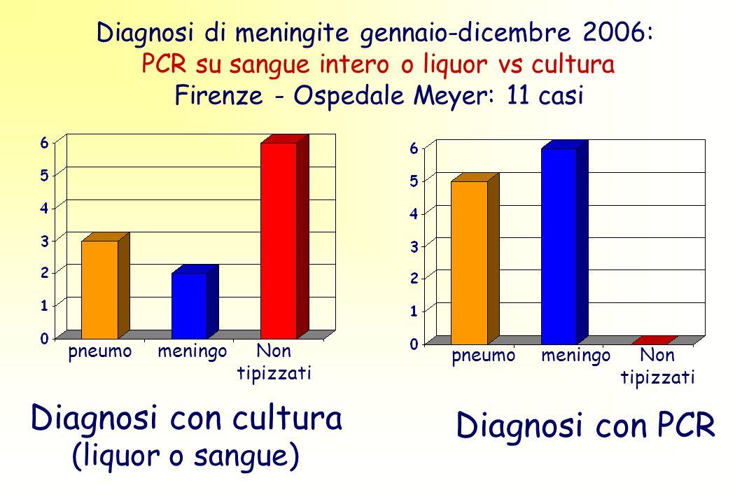 Diagnosi di meningite gennaio-dicembre 2006: PCR su sangue intero o liquor vs cultura Firenze - Ospedale Meyer: 11 casi pneumomeningoNon tipizzati Diagnosi con PCR pneumomeningoNon tipizzati Diagnosi con cultura (liquor o sangue)
