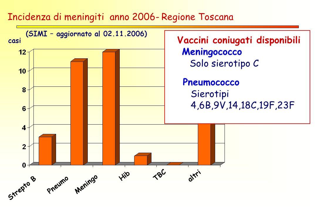 Strepto B Pneumo Meningo Hib TBC altri Incidenza di meningiti anno 2006- Regione Toscana (SIMI – aggiornato al 02.11.2006) casi Vaccini coniugati disponibili Meningococco Solo sierotipo C Pneumococco Sierotipi 4,6B,9V,14,18C,19F,23F