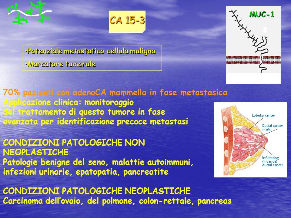 CA 15-3 CONDIZIONI PATOLOGICHE NON NEOPLASTICHE Patologie benigne del seno, malattie autoimmuni, infezioni urinarie, epatopatia, pancreatite CONDIZION