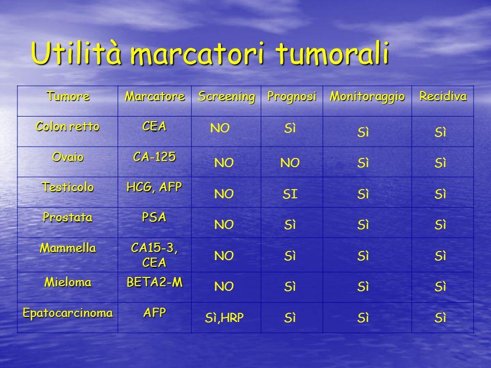 Utilità marcatori tumorali TumoreMarcatoreScreeningPrognosiMonitoraggioRecidiva Colon retto CEA OvaioCA-125 Testicolo HCG, AFP ProstataPSA Mammella CA