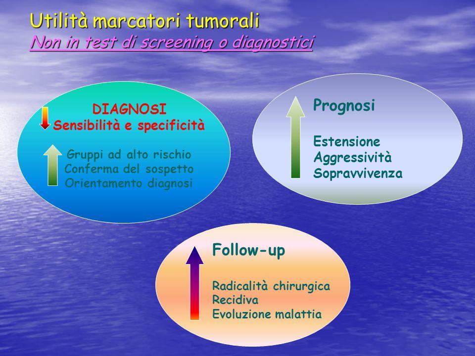 Utilità marcatori tumorali Non in test di screening o diagnostici DIAGNOSI Sensibilità e specificità Gruppi ad alto rischio Conferma del sospetto Orie
