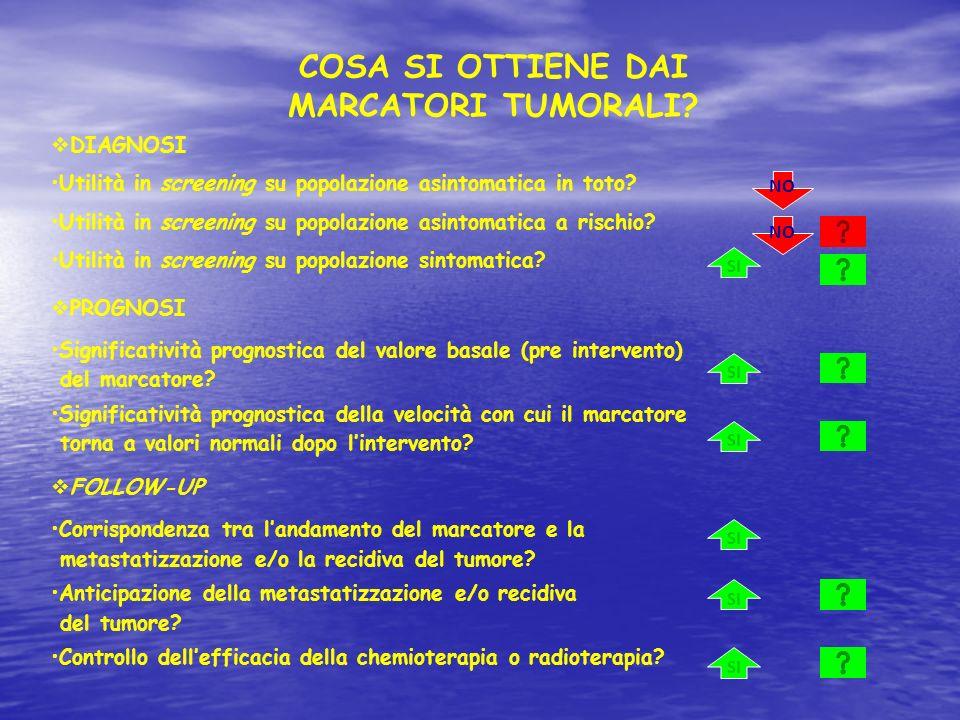 Principali classi di marcatori Antigeni oncofetali ( CEA, AFP ) Antigeni oncofetali ( CEA, AFP ) Proteine (Citocheratine, B2-microglobulina,Ferritina) Proteine (Citocheratine, B2-microglobulina,Ferritina) Ormoni ( Ormoni Tiroidei, Gastrina, HGC, Ectopici ) Ormoni ( Ormoni Tiroidei, Gastrina, HGC, Ectopici ) Mucine ( CA125, CA15.3, CA19.9 ) Mucine ( CA125, CA15.3, CA19.9 ) Prodotti di oncogeni ( HerbB2 ) Prodotti di oncogeni ( HerbB2 ) Enzimi ( PSA, NSE ) Enzimi ( PSA, NSE )