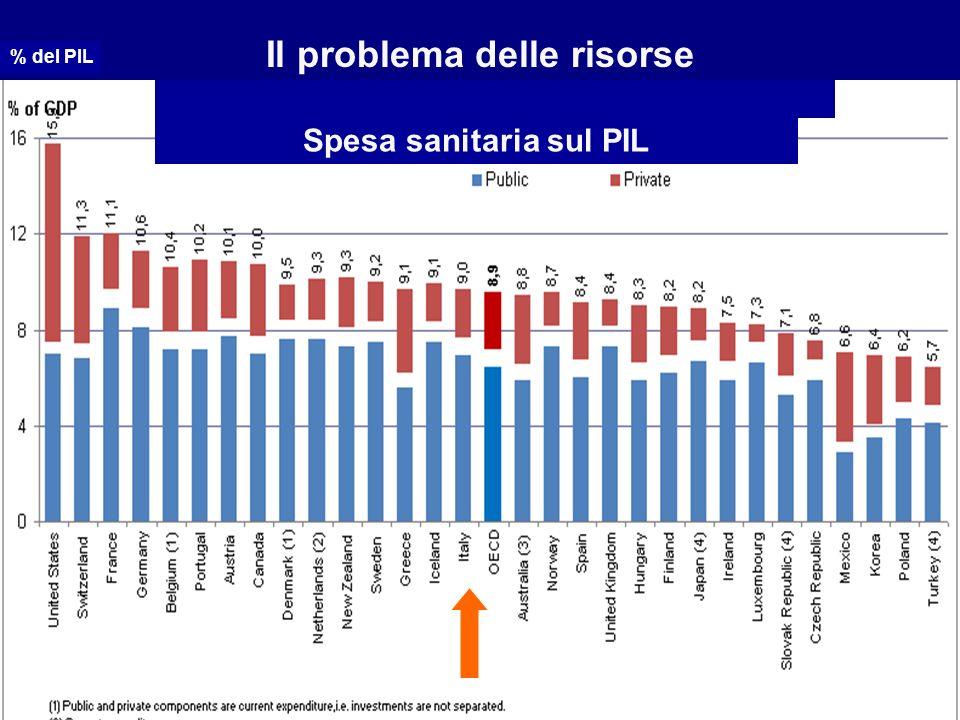 Il problema delle risorse % del PIL Spesa sanitaria sul PIL