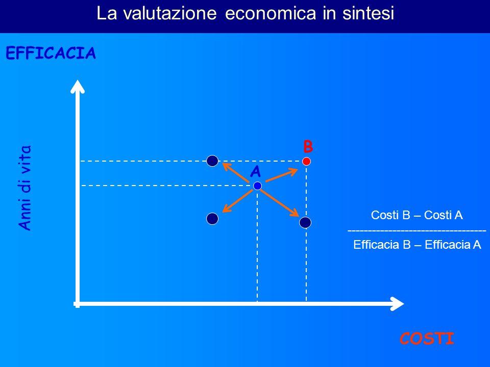 Anni di vita EFFICACIA COSTI A B La valutazione economica in sintesi Costi B – Costi A ---------------------------------- Efficacia B – Efficacia A