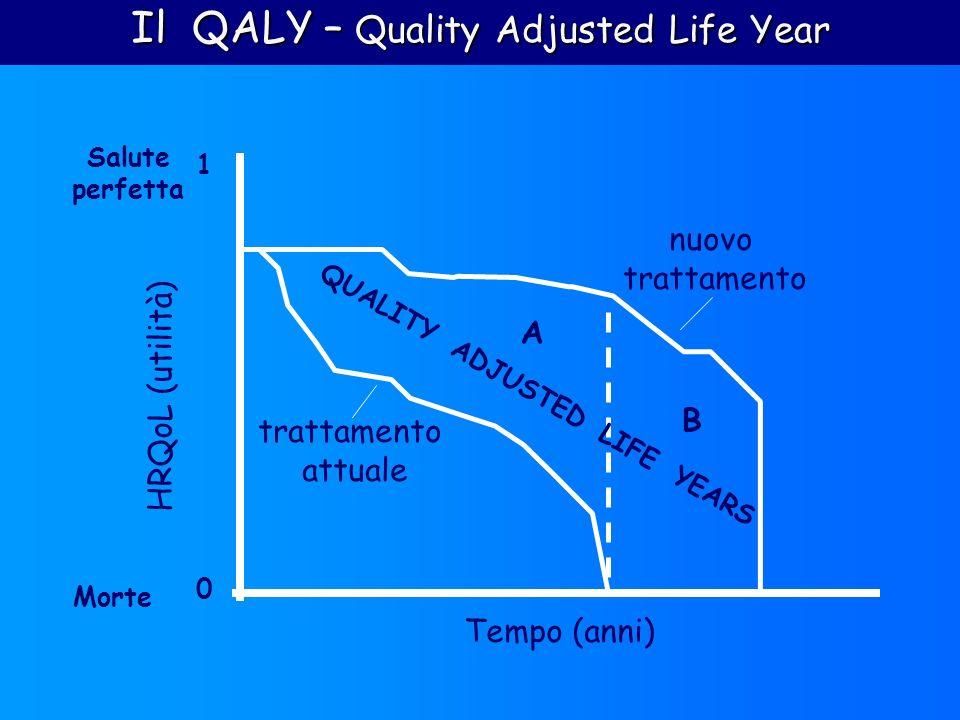 B A 0 1 HRQoL (utilità) Tempo (anni) Salute perfetta Morte QUALITY ADJUSTED LIFE YEARS trattamento attuale nuovo trattamento Il QALY – Quality Adjuste
