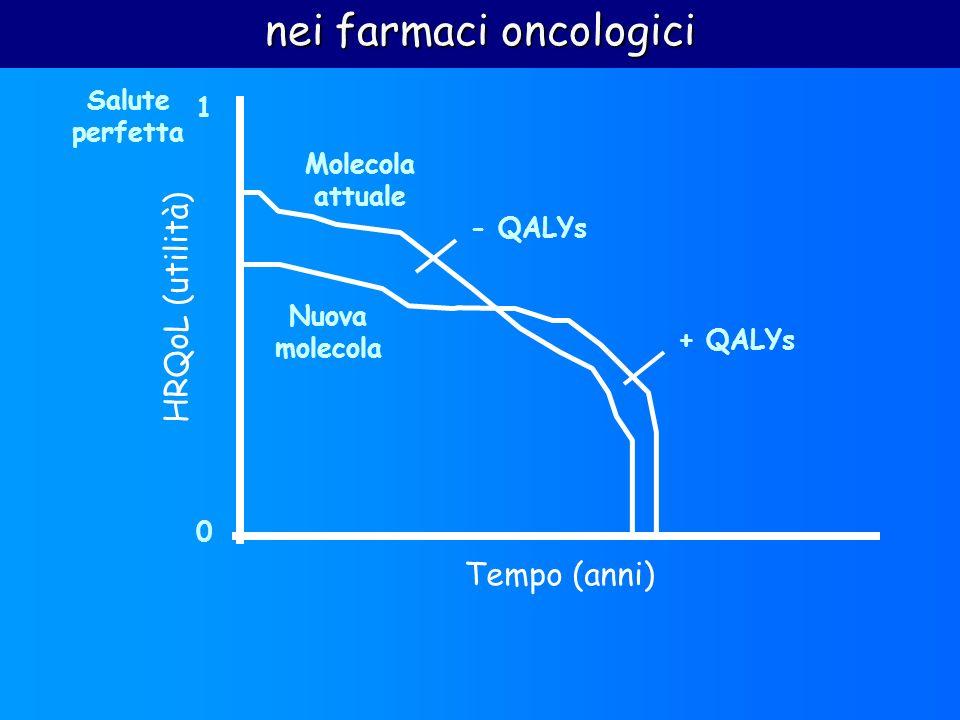 0 1 HRQoL (utilità) Tempo (anni) Salute perfetta Molecola attuale Nuova molecola + QALYs - QALYs nei farmaci oncologici