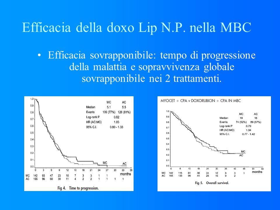 Efficacia della doxo Lip N.P. nella MBC Efficacia sovrapponibile: tempo di progressione della malattia e sopravvivenza globale sovrapponibile nei 2 tr