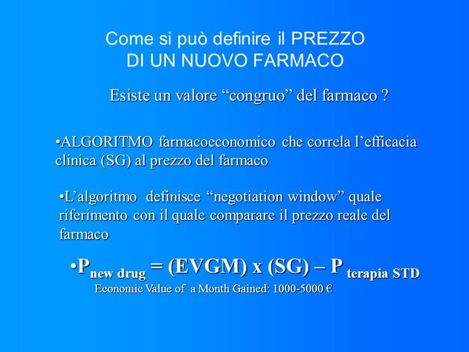 Come si può definire il PREZZO DI UN NUOVO FARMACO ALGORITMO farmacoeconomico che correla lefficacia clinica (SG) al prezzo del farmacoALGORITMO farma