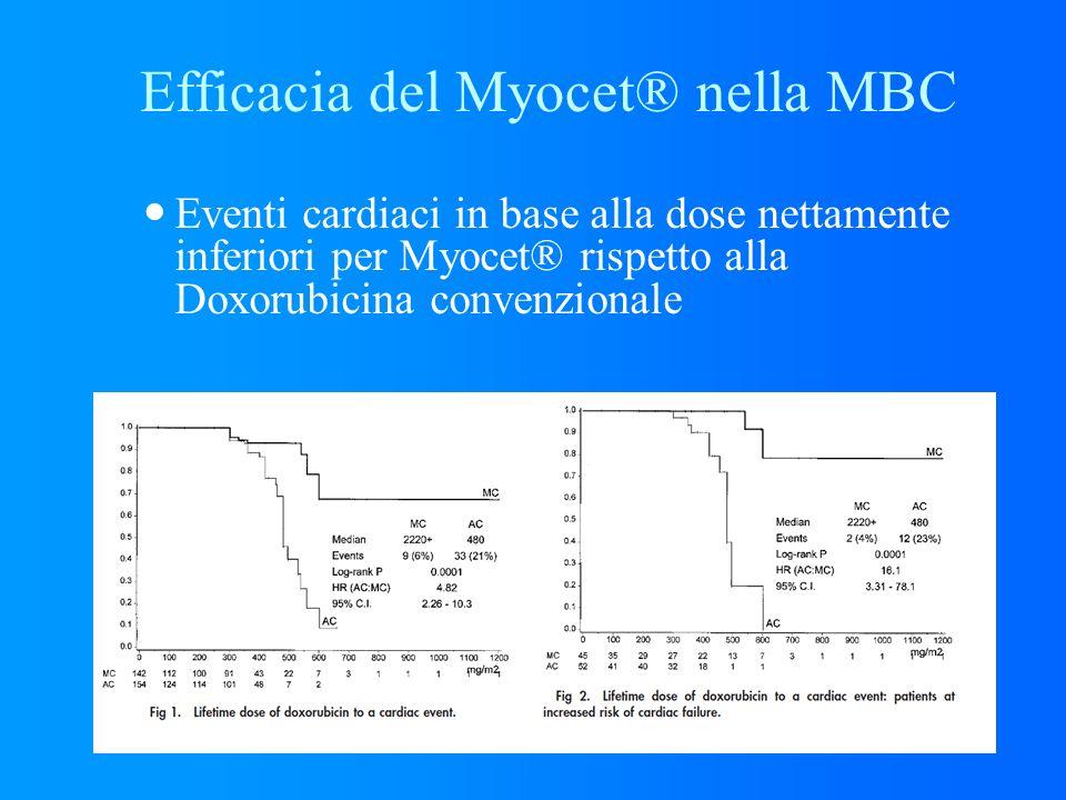 Eventi cardiaci in base alla dose nettamente inferiori per Myocet® rispetto alla Doxorubicina convenzionale Efficacia del Myocet® nella MBC