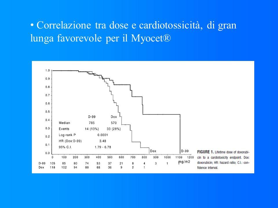 Correlazione tra dose e cardiotossicità, di gran lunga favorevole per il Myocet®
