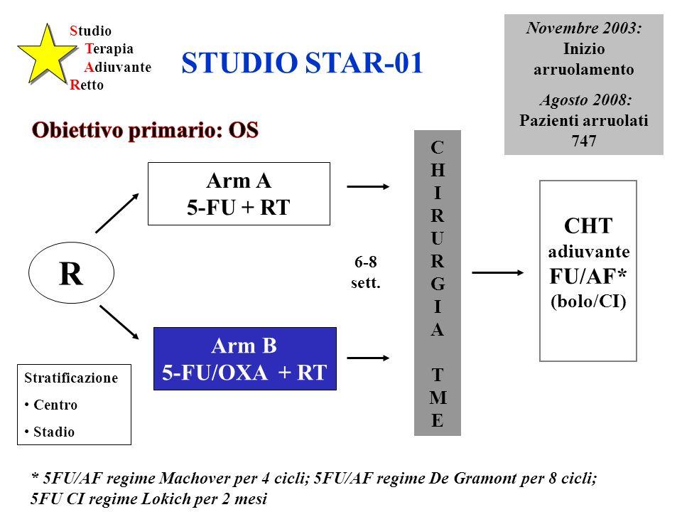 Studio Terapia Adiuvante Retto Stratificazione Centro Stadio CHIRURGIATMECHIRURGIATME CHT adiuvante FU/AF* (bolo/CI) 6-8 sett. R Arm B 5-FU/OXA + RT A