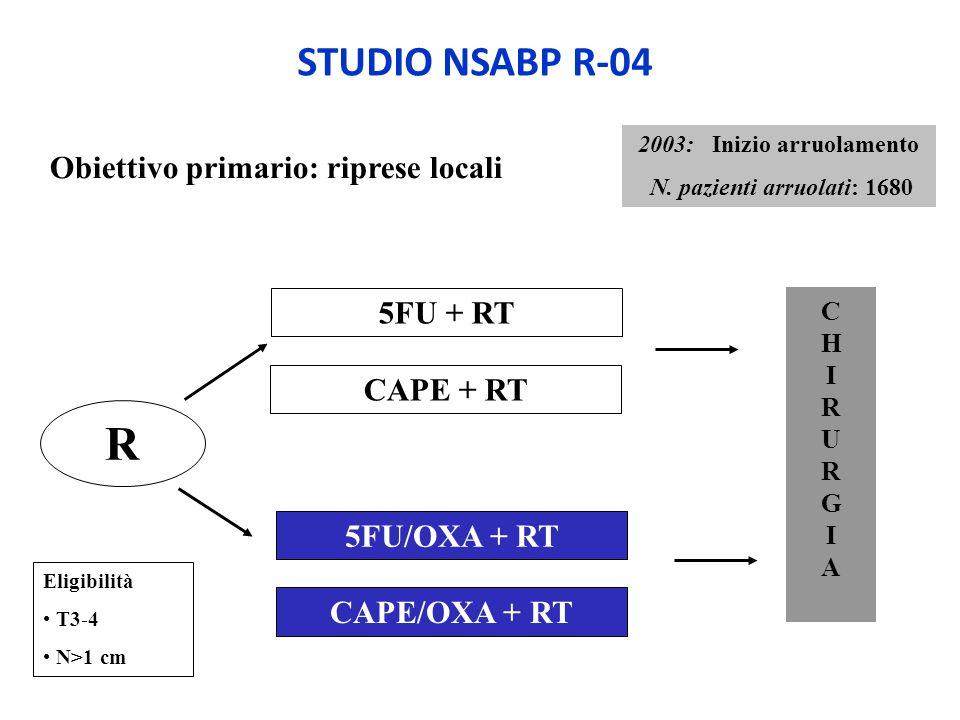 Eligibilità T3-4 N>1 cm CHIRURGIACHIRURGIA R 5FU + RT STUDIO NSABP R-04 2003: Inizio arruolamento N. pazienti arruolati: 1680 Obiettivo primario: ripr