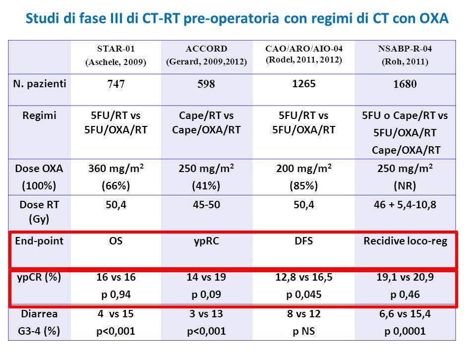 Studi di fase III di CT-RT pre-operatoria con regimi di CT con OXA STAR-01 (Aschele, 2009) ACCORD (Gerard, 2009,2012) CAO/ARO/AIO-04 (Rodel, 2011, 201