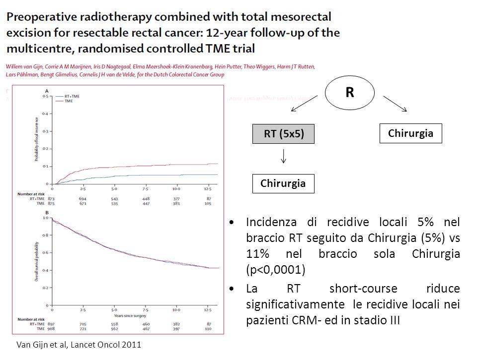Incidenza di recidive locali 5% nel braccio RT seguito da Chirurgia (5%) vs 11% nel braccio sola Chirurgia (p<0,0001) La RT short-course riduce signif