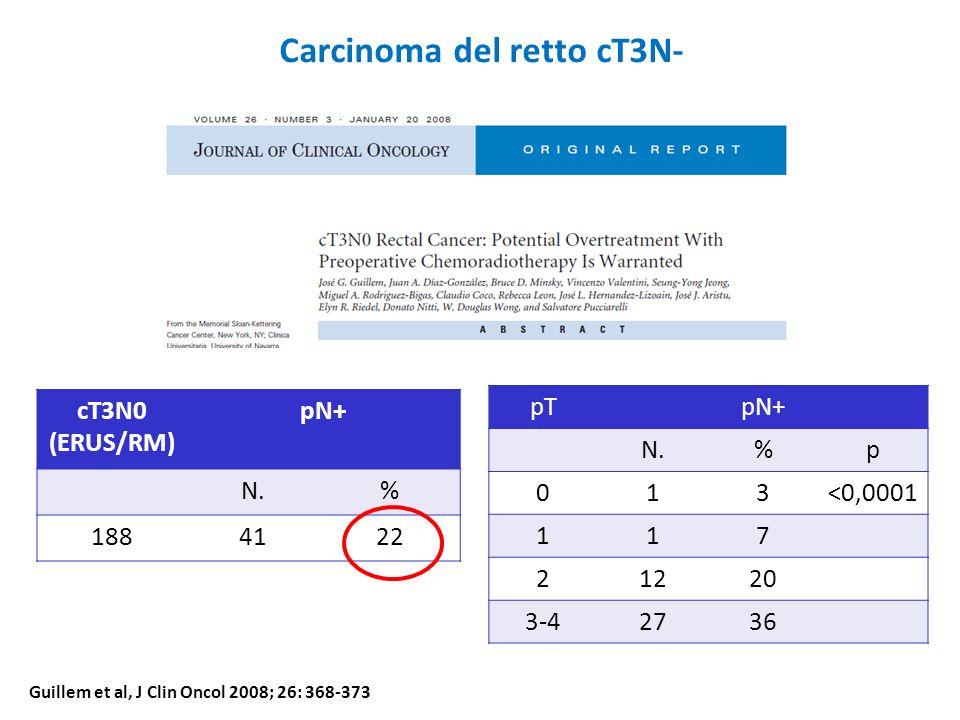 Carcinoma del retto cT3N- cT3N0 (ERUS/RM) pN+ N.% 1884122 Guillem et al, J Clin Oncol 2008; 26: 368-373 pTpN+ N.%p 013<0,0001 117 21220 3-42736