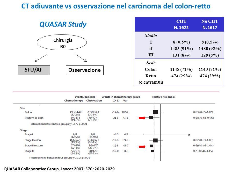 CT adiuvante vs osservazione nel carcinoma del colon-retto CHT N. 1622 No CHT N. 1617 Stadio I II III 8 (0,5%) 1483 (91%) 131 (8%) 8 (0,5%) 1480 (92%)