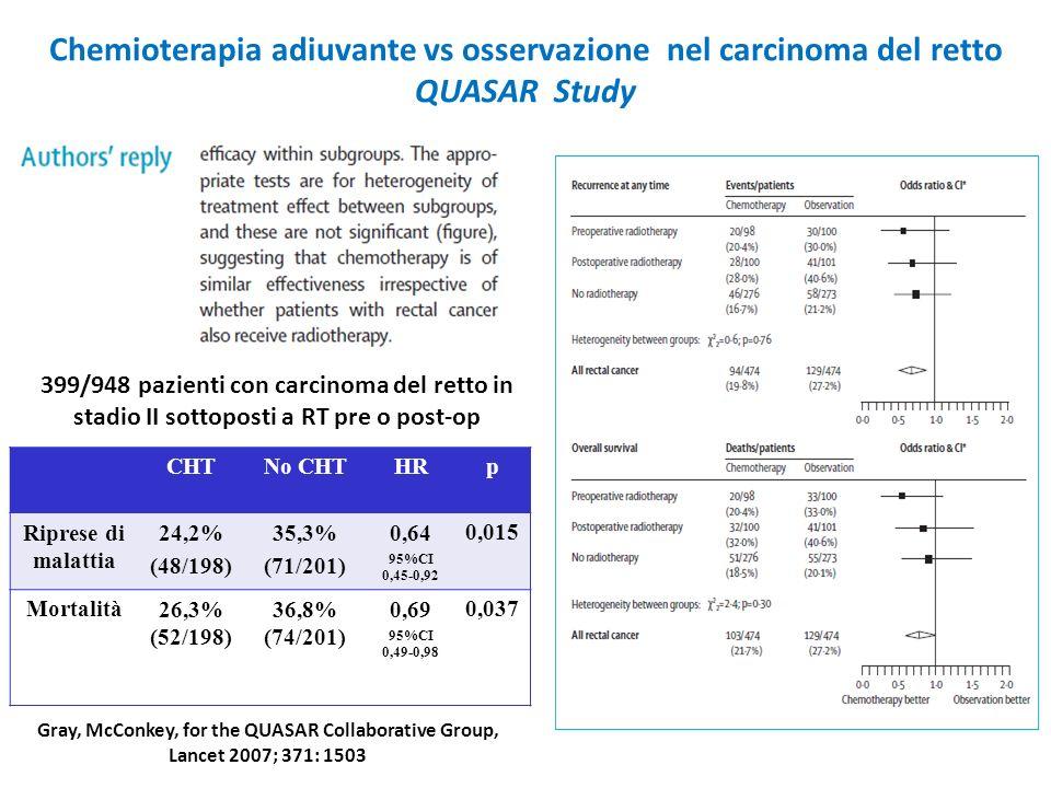 Chemioterapia adiuvante vs osservazione nel carcinoma del retto QUASAR Study CHTNo CHTHRp Riprese di malattia 24,2% (48/198) 35,3% (71/201) 0,64 95%CI