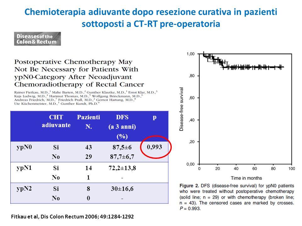 Chemioterapia adiuvante dopo resezione curativa in pazienti sottoposti a CT-RT pre-operatoria CHT adiuvante Pazienti N. DFS (a 3 anni) (%) p ypN0Si No