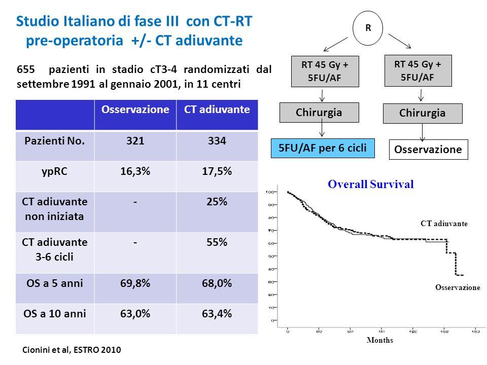 Studio Italiano di fase III con CT-RT pre-operatoria +/- CT adiuvante OsservazioneCT adiuvante Pazienti No.321334 ypRC16,3%17,5% CT adiuvante non iniz