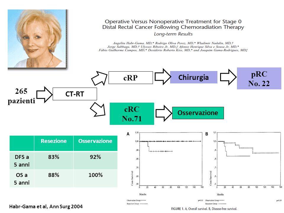Habr-Gama et al, Ann Surg 2004 Chirurgia CT-RT cRP 265 pazienti cRC No.71 Osservazione pRC No. 22 ResezioneOsservazione DFS a 5 anni 83%92% OS a 5 ann