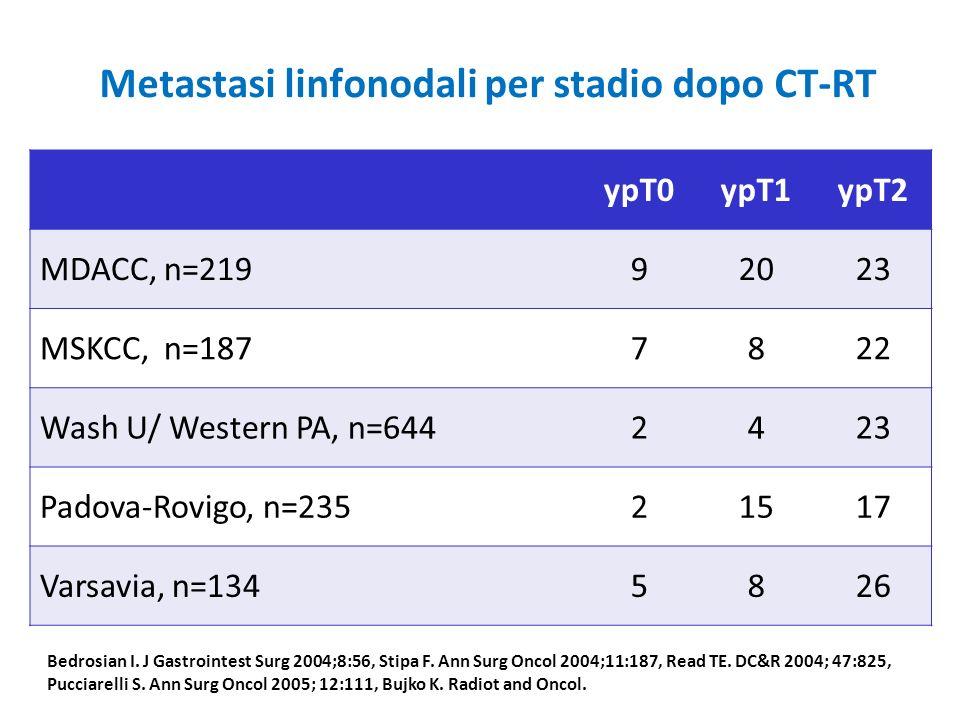 Metastasi linfonodali per stadio dopo CT-RT ypT0ypT1ypT2 MDACC, n=21992023 MSKCC, n=1877822 Wash U/ Western PA, n=6442423 Padova-Rovigo, n=23521517 Va