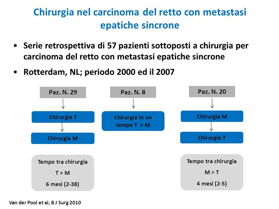 Chirurgia nel carcinoma del retto con metastasi epatiche sincrone Paz. N. 29 Chirurgia M Chirurgia T Tempo tra chirurgia T > M 6 mesi (2-38) Serie ret