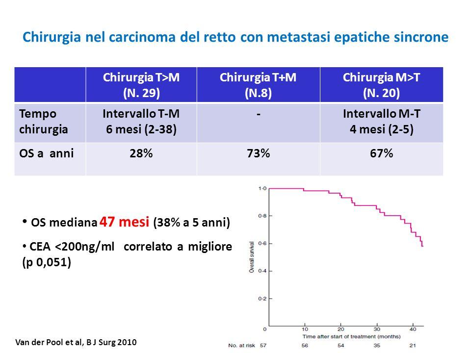 Chirurgia nel carcinoma del retto con metastasi epatiche sincrone Van der Pool et al, B J Surg 2010 OS mediana 47 mesi (38% a 5 anni) CEA <200ng/ml co