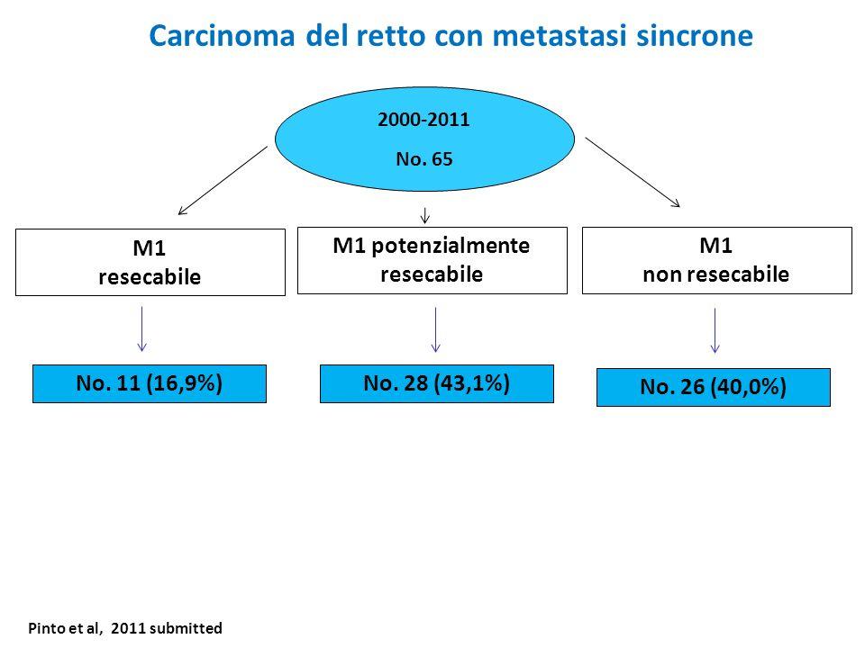 Carcinoma del retto con metastasi sincrone 2000-2011 No. 65 M1 resecabile No. 28 (43,1%) M1 resecabili M1 potenzialmente resecabile M1 non resecabile