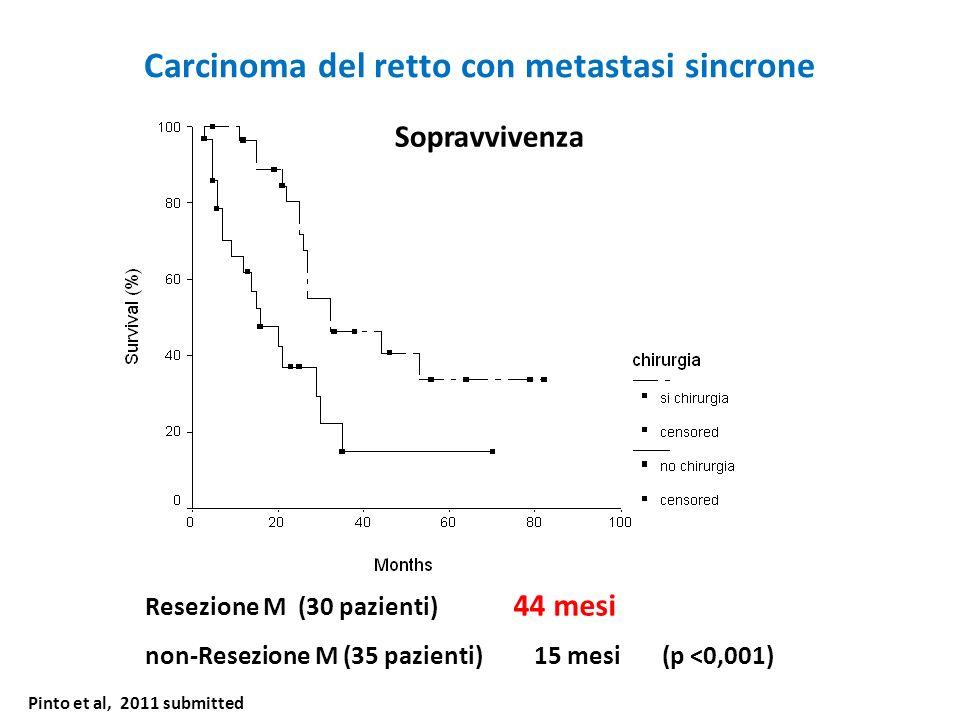 Carcinoma del retto con metastasi sincrone Resezione M (30 pazienti) 44 mesi non-Resezione M (35 pazienti) 15 mesi (p <0,001) Sopravvivenza Pinto et a