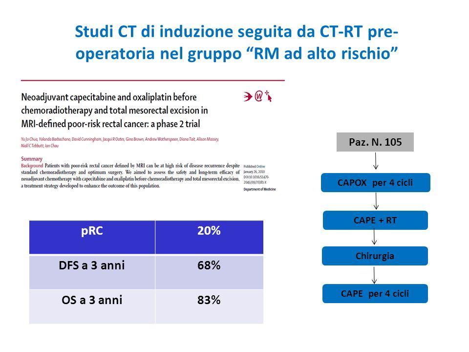 Studi CT di induzione seguita da CT-RT pre- operatoria nel gruppo RM ad alto rischio Paz. N. 105 CAPOX per 4 cicli Chirurgia CAPE + RT CAPE per 4 cicl