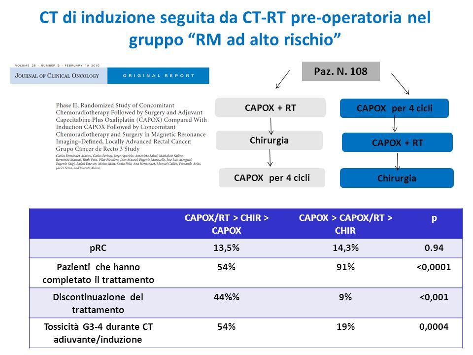 CT di induzione seguita da CT-RT pre-operatoria nel gruppo RM ad alto rischio Paz. N. 108 CAPOX + RT Chirurgia CAPOX per 4 cicli CAPOX + RT Chirurgia