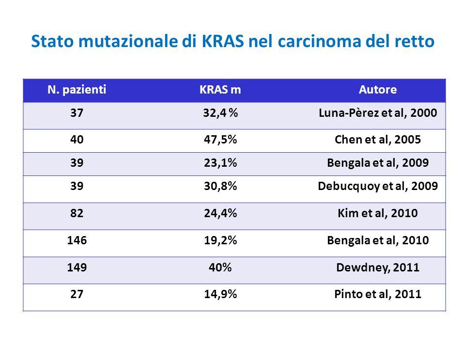 Stato mutazionale di KRAS nel carcinoma del retto N. pazientiKRAS mAutore 3732,4 %Luna-Pèrez et al, 2000 4047,5%Chen et al, 2005 3923,1%Bengala et al,