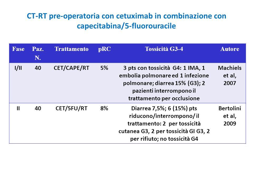 CT-RT pre-operatoria con cetuximab in combinazione con capecitabina/5-fluorouracile FasePaz. N. TrattamentopRCTossicità G3-4Autore I/II40CET/CAPE/RT5%