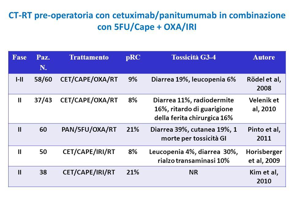 CT-RT pre-operatoria con cetuximab/panitumumab in combinazione con 5FU/Cape + OXA/IRI FasePaz. N. TrattamentopRCTossicità G3-4Autore I-II58/60CET/CAPE