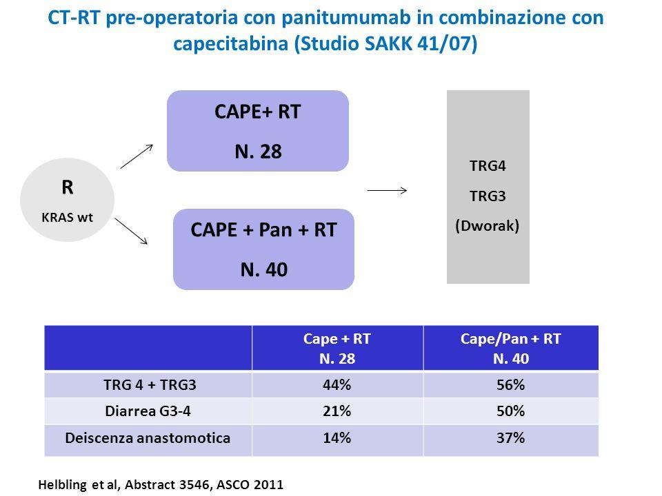 CT-RT pre-operatoria con panitumumab in combinazione con capecitabina (Studio SAKK 41/07) CAPE+ RT N. 28 R KRAS wt CAPE + Pan + RT N. 40 Cape + RT N.