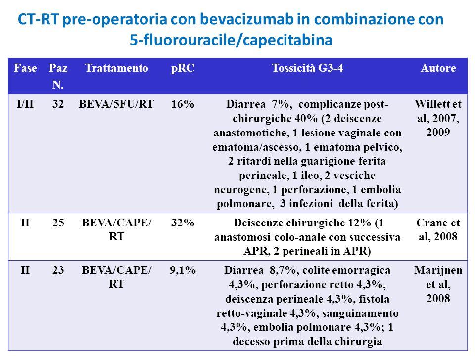 CT-RT pre-operatoria con bevacizumab in combinazione con 5-fluorouracile/capecitabina FasePaz N. TrattamentopRCTossicità G3-4Autore I/II32BEVA/5FU/RT1